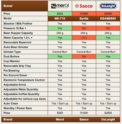 Merol Saeco Delonghi - сравнительная таблица характеристик.